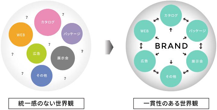 application_design